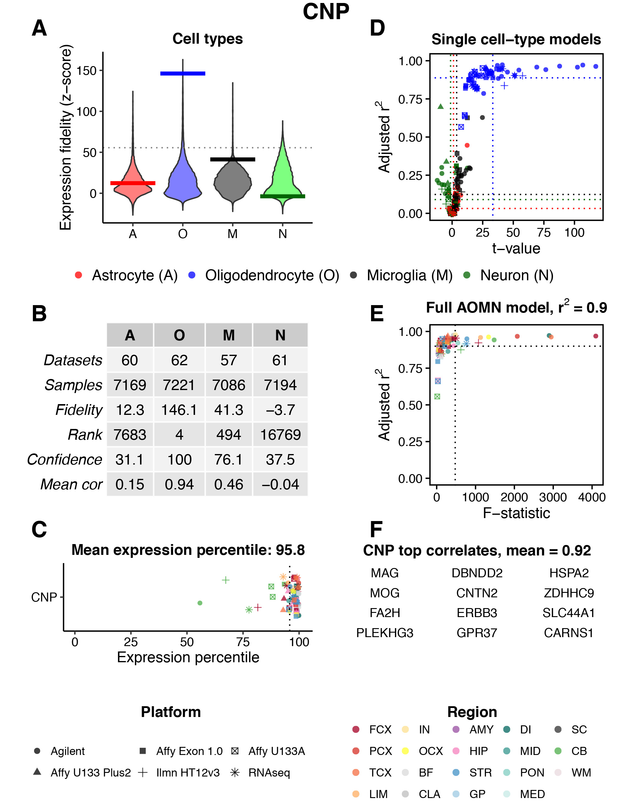 Fig. 3 | Gene search example. Results are shown for CNS region = 'All' and Gene = 'CNP'. The meaning of each panel is described below.